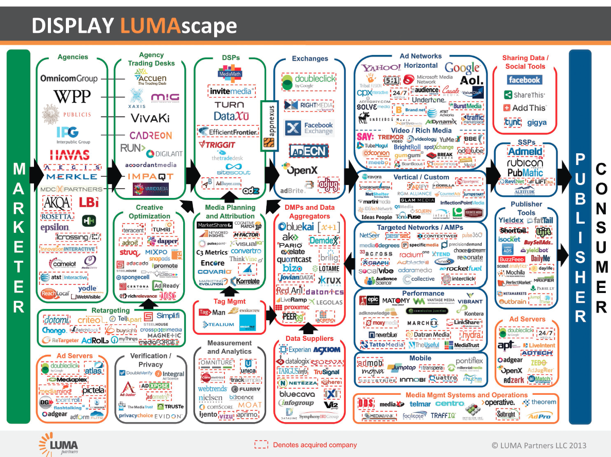 Lumascape-Display-Ad-tech