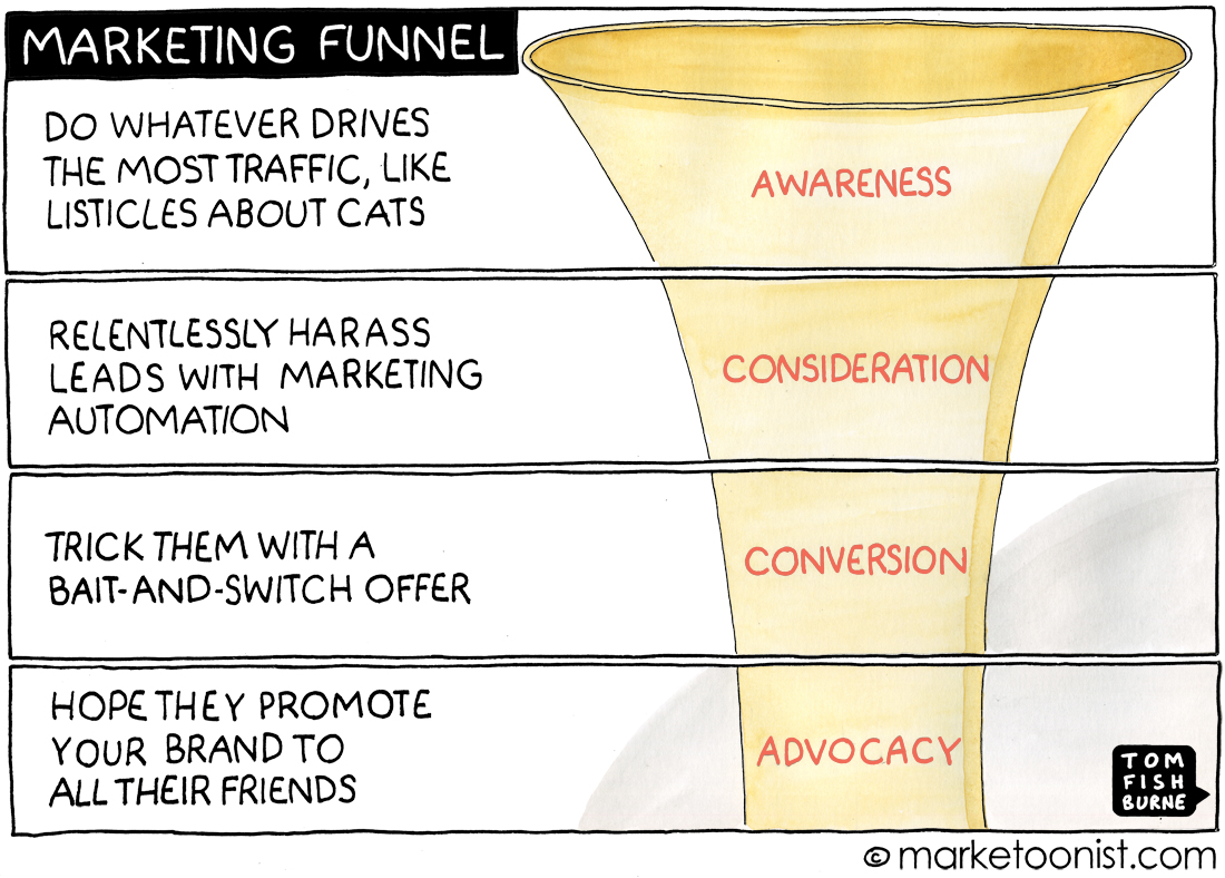 Marketing Funnel cartoon
