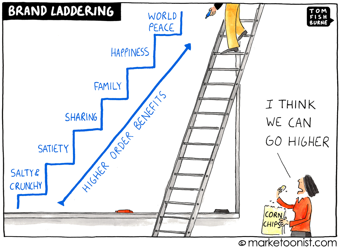 Brand Laddering cartoon