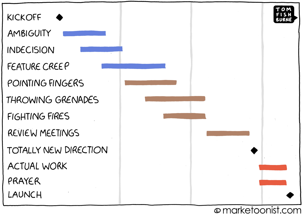 "Project Management: ""Tom Fishburne"" Cartoon Powered Marketing"