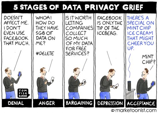 5 Stages of Data Privacy Grief cartoon | Marketoonist | Tom Fishburne
