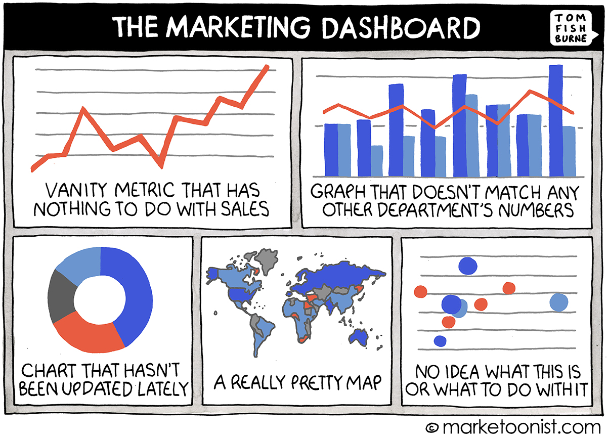 Marketing Dashboard cartoon