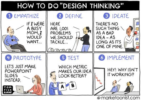Design Thinking and the Theater of Innovation cartoon | Marketoonist | Tom Fishburne
